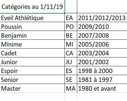 Categories ages saison 2019 2020